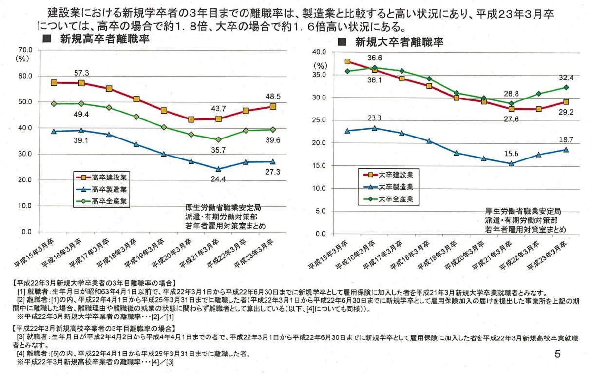 建設業の離職率